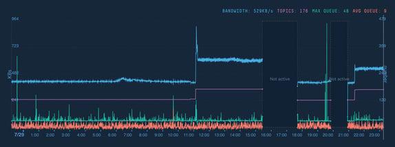 Topic Bandwidth